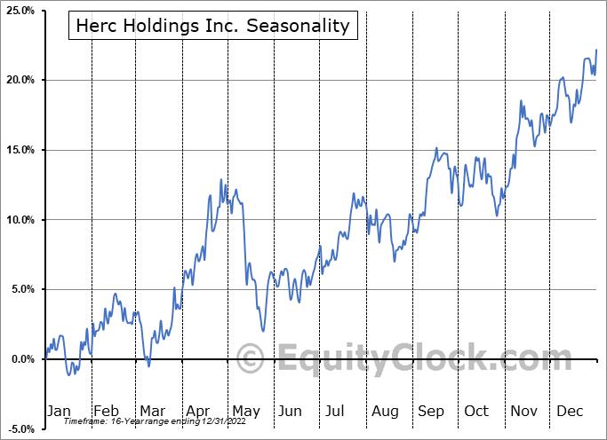 Herc Holdings Inc. (NYSE:HRI) Seasonal Chart