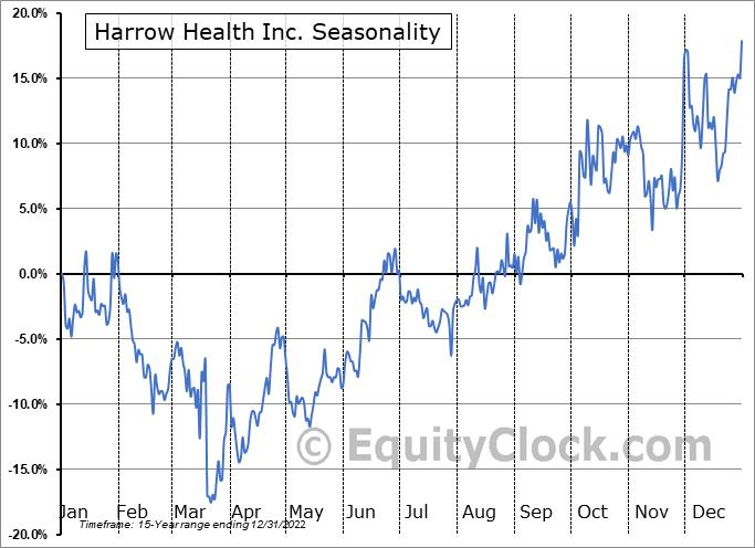 Harrow Health Inc. (NASD:HROW) Seasonal Chart