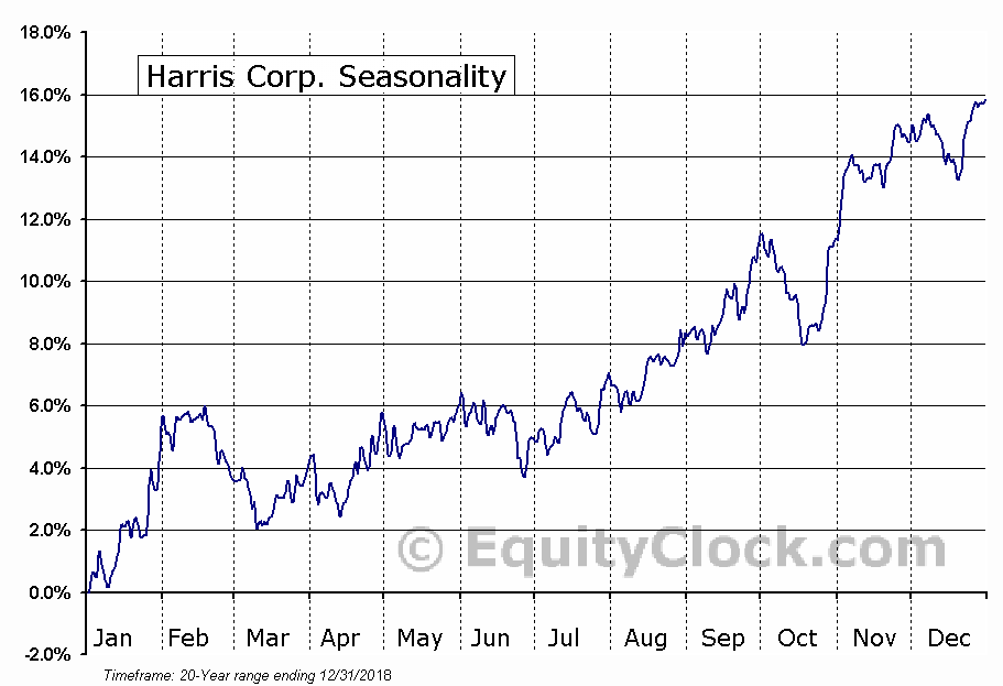 Harris Corp. (NYSE:HRS) Seasonal Chart