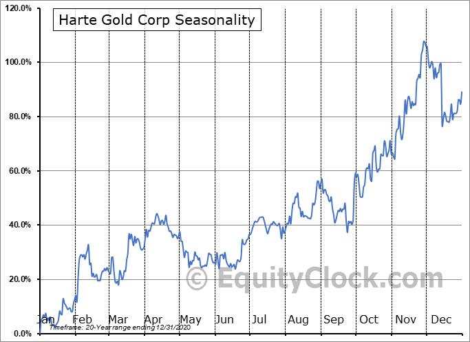 Harte Gold Corp (TSE:HRT.TO) Seasonal Chart