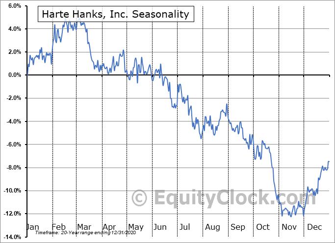 Harte Hanks, Inc. (OTCMKT:HRTH) Seasonal Chart