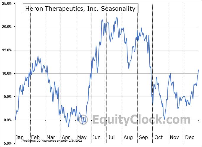 Heron Therapeutics, Inc. (NASD:HRTX) Seasonal Chart
