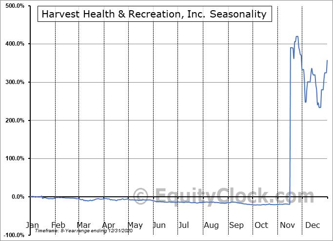 Harvest Health & Recreation, Inc. (OTCMKT:HRVSF) Seasonal Chart
