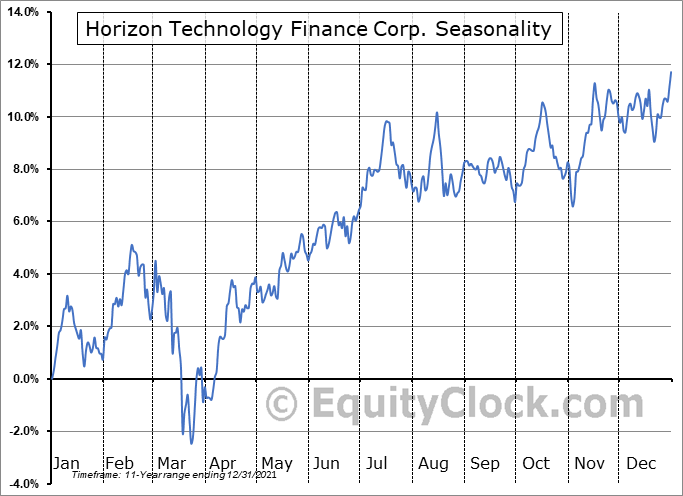 Horizon Technology Finance Corp. (NASD:HRZN) Seasonal Chart