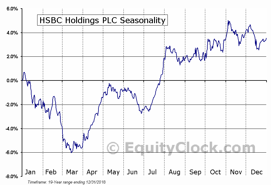 HSBC Holdings PLC (NYSE:HSBC) Seasonal Chart