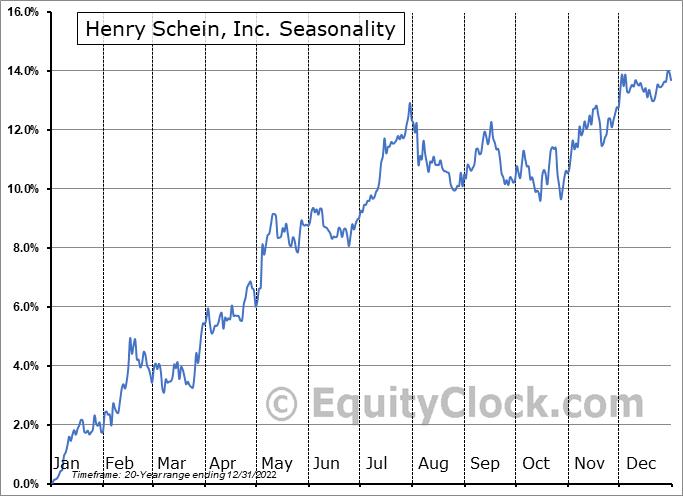 Henry Schein, Inc. (NASD:HSIC) Seasonal Chart
