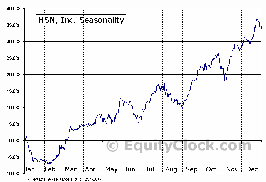 HSN, Inc. (NASD:HSNI) Seasonal Chart