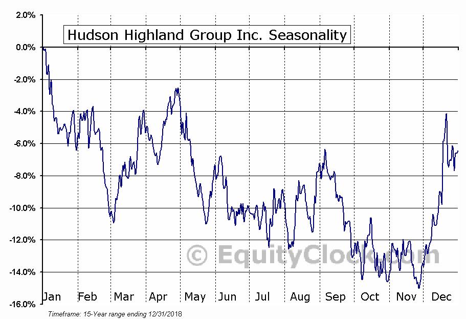 Hudson Highland Group Inc. (NASD:HSON) Seasonal Chart