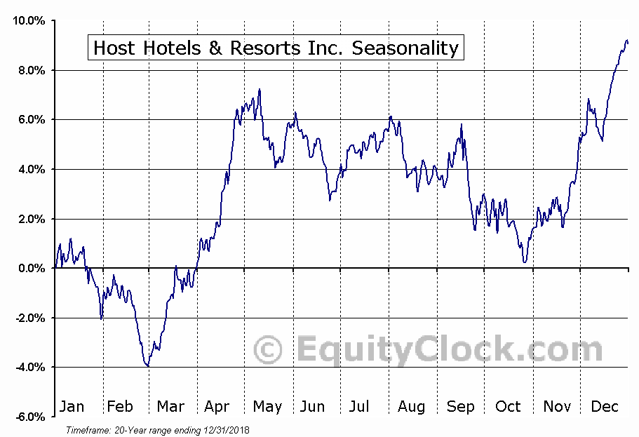 Host Hotels & Resorts, Inc.  (NYSE:HST) Seasonal Chart