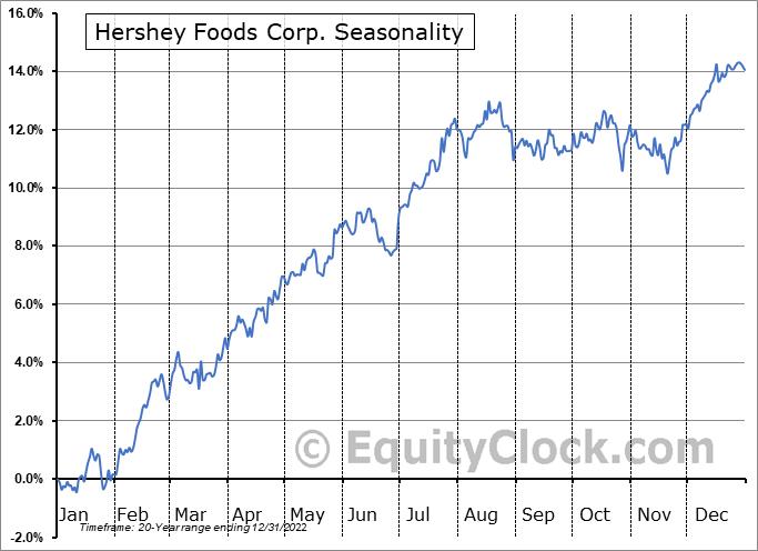 Hershey Foods Corp. (NYSE:HSY) Seasonal Chart
