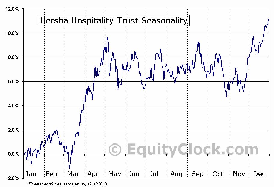 Hersha Hospitality Trust (NYSE:HT) Seasonal Chart