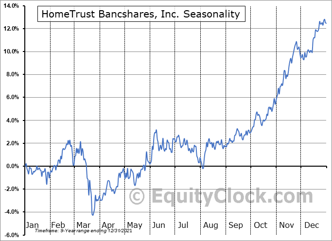 HomeTrust Bancshares, Inc. (NASD:HTBI) Seasonal Chart