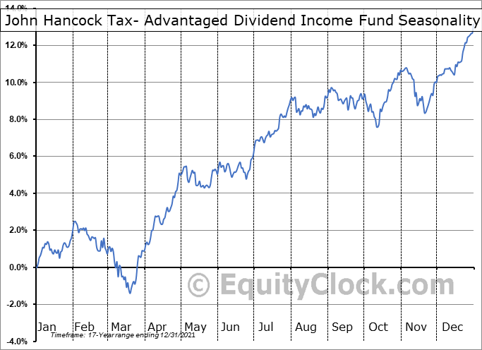 John Hancock Tax- Advantaged Dividend Income Fund (NYSE:HTD) Seasonal Chart
