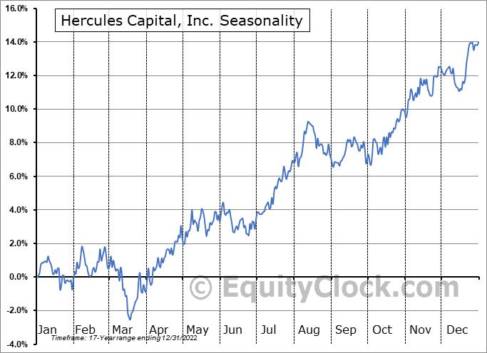 Hercules Capital, Inc. (NYSE:HTGC) Seasonal Chart