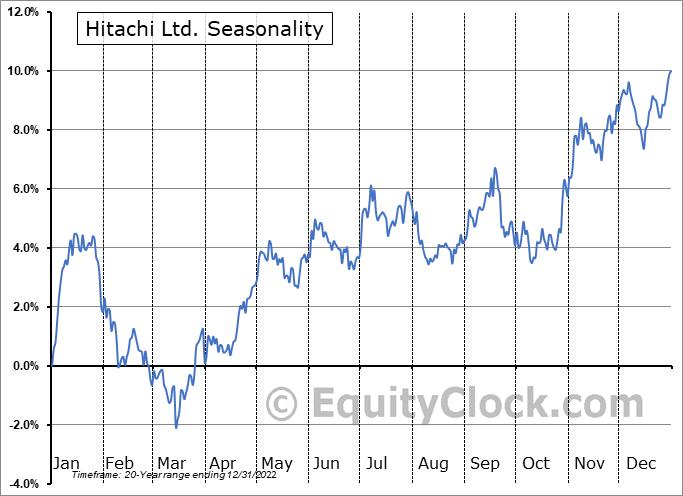 Hitachi Ltd. (OTCMKT:HTHIY) Seasonal Chart