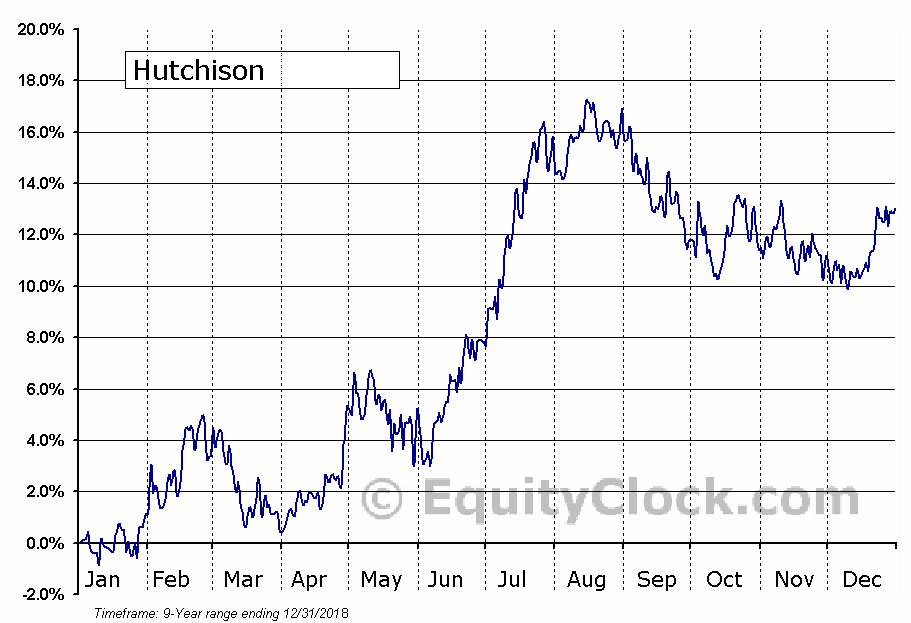 Hutchison Telecommunications Hong Kong Holdings Ltd.  (OTCMKT:HTHKY) Seasonal Chart