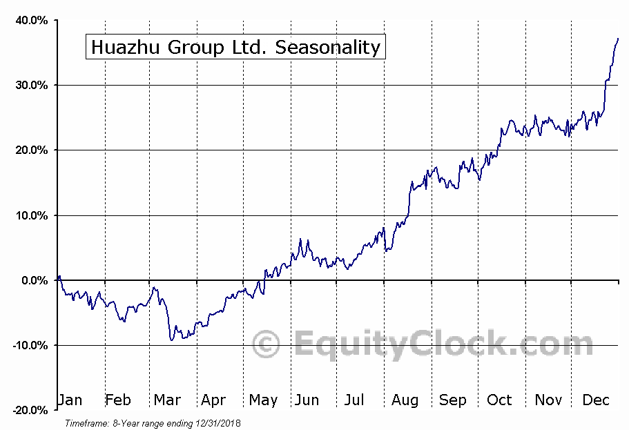 China Lodging Group Ltd. (NASD:HTHT) Seasonal Chart