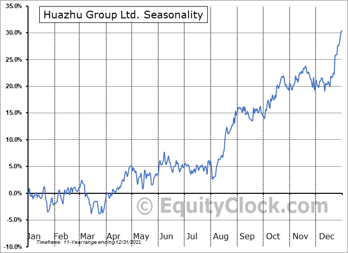 Huazhu Group Ltd. (NASD:HTHT) Seasonal Chart