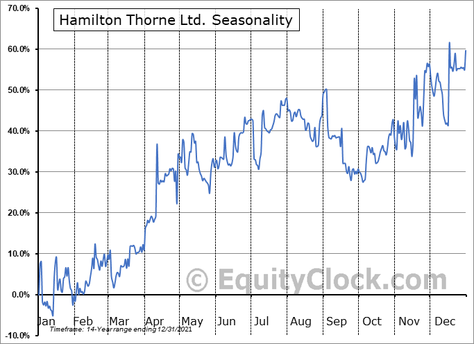 Hamilton Thorne Ltd. (TSXV:HTL.V) Seasonal Chart
