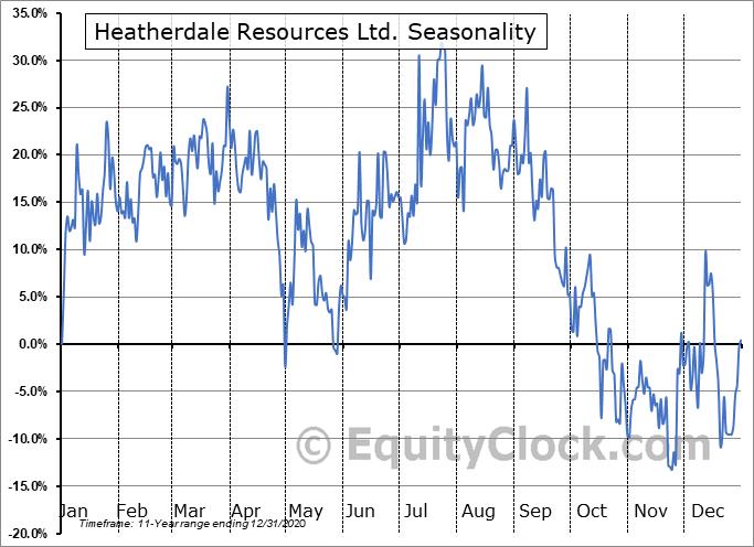 Heatherdale Resources Ltd. (TSXV:HTR.V) Seasonal Chart