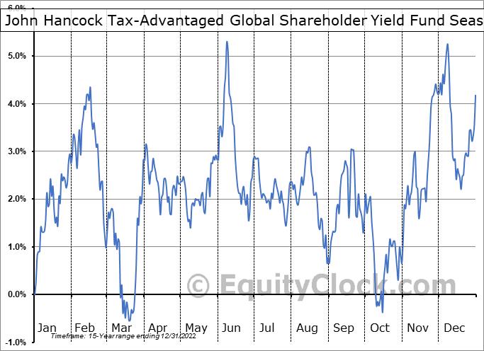 John Hancock Tax-Advantaged Global Shareholder Yield Fund (NYSE:HTY) Seasonal Chart