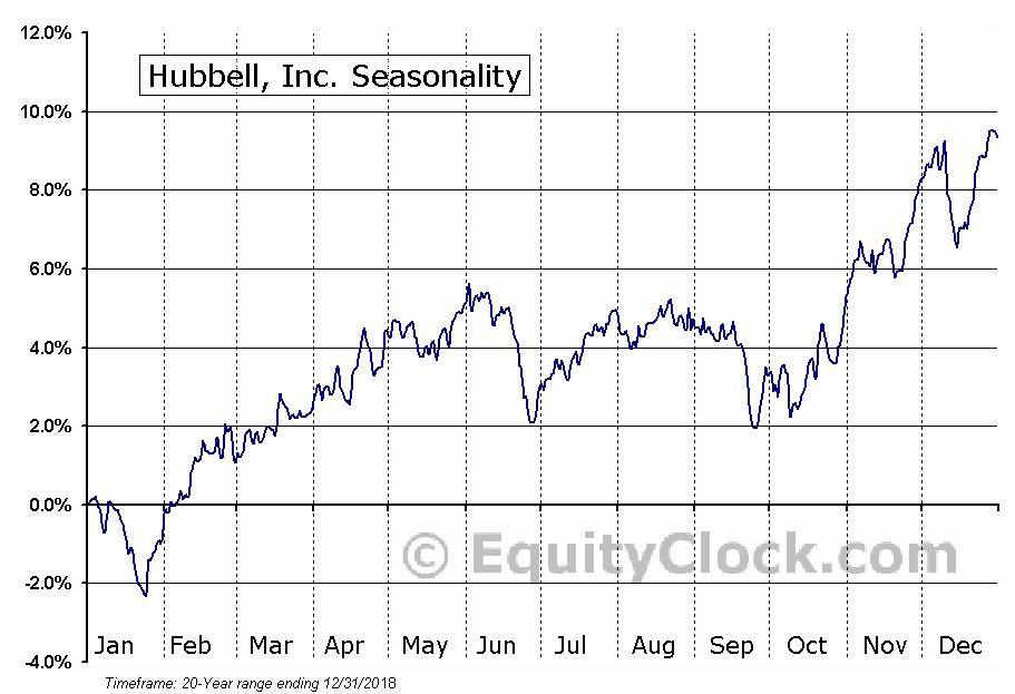 Hubbell, Inc. (NYSE:HUBB) Seasonal Chart