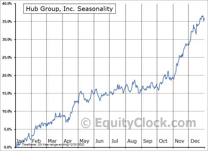 Hub Group, Inc. (NASD:HUBG) Seasonal Chart