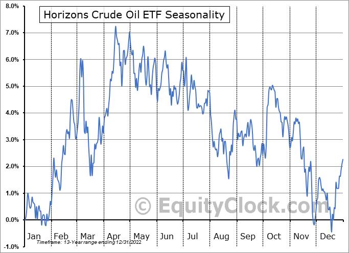 Horizons Crude Oil ETF (TSE:HUC.TO) Seasonal Chart