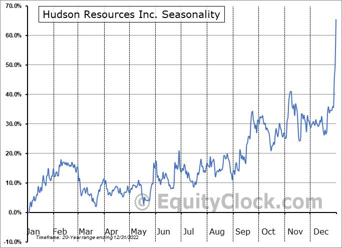 Hudson Resources Inc. (TSXV:HUD.V) Seasonal Chart