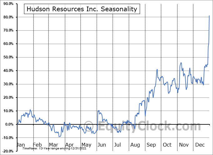 Hudson Resources Inc. (OTCMKT:HUDRF) Seasonal Chart