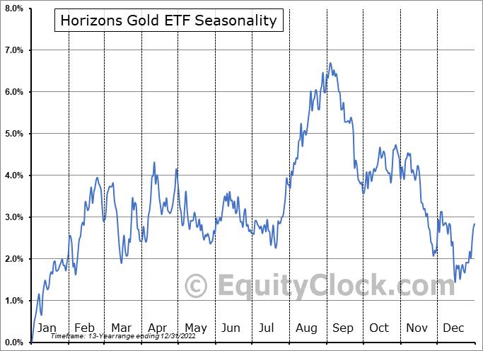 Horizons Gold ETF (TSE:HUG.TO) Seasonal Chart
