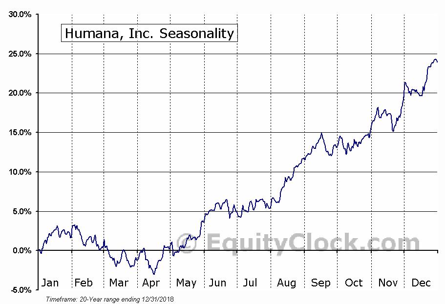 Humana Inc.  (NYSE:HUM) Seasonal Chart