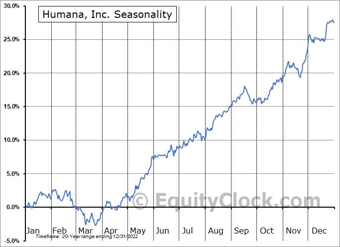 Humana, Inc. (NYSE:HUM) Seasonal Chart