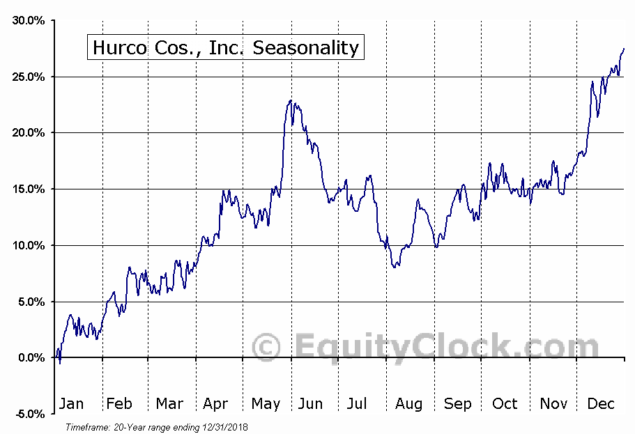 Hurco Cos., Inc. (NASD:HURC) Seasonal Chart