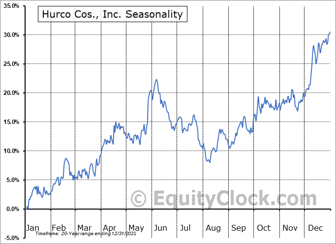 Hurco Cos., Inc. (NASD:HURC) Seasonal Chart