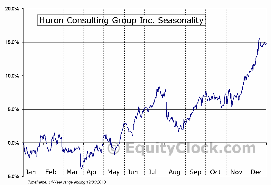 Huron Consulting Group Inc. (NASD:HURN) Seasonal Chart