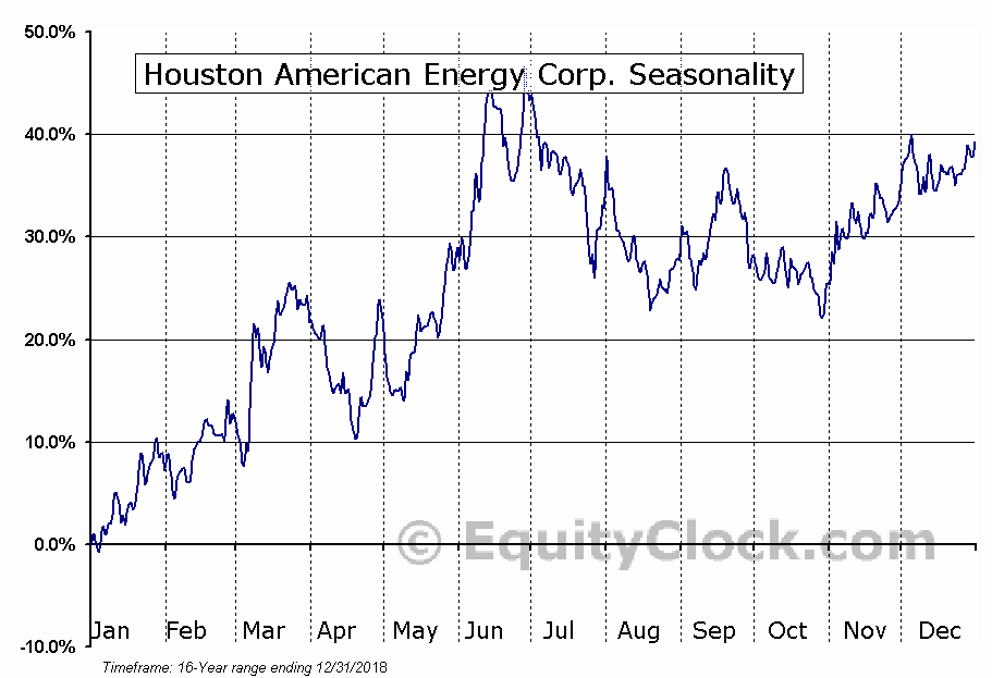 Houston American Energy Corp. (AMEX:HUSA) Seasonal Chart