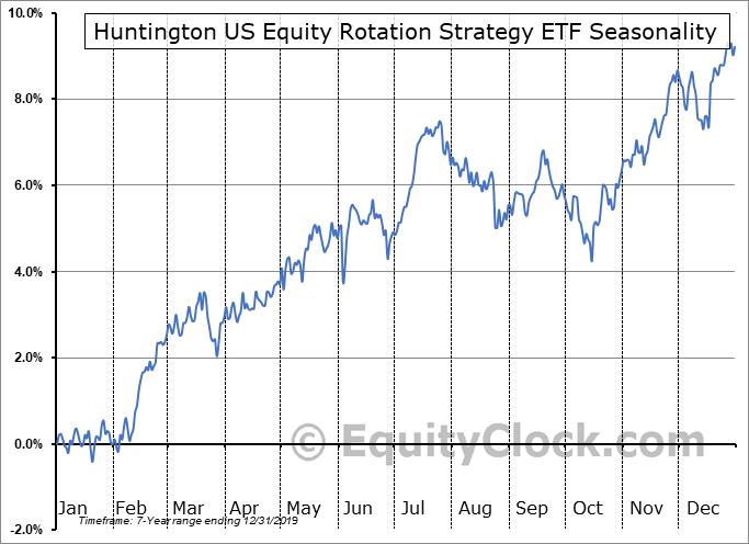 Huntington US Equity Rotation Strategy ETF (AMEX:HUSE) Seasonal Chart
