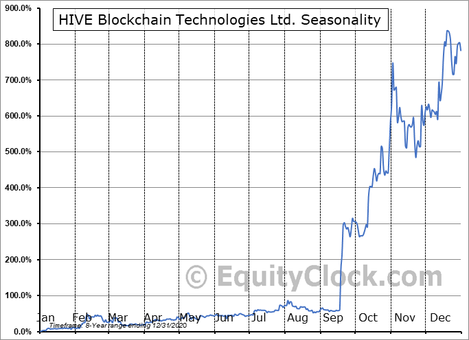 HIVE Blockchain Technologies Ltd. (OTCMKT:HVBTF) Seasonal Chart