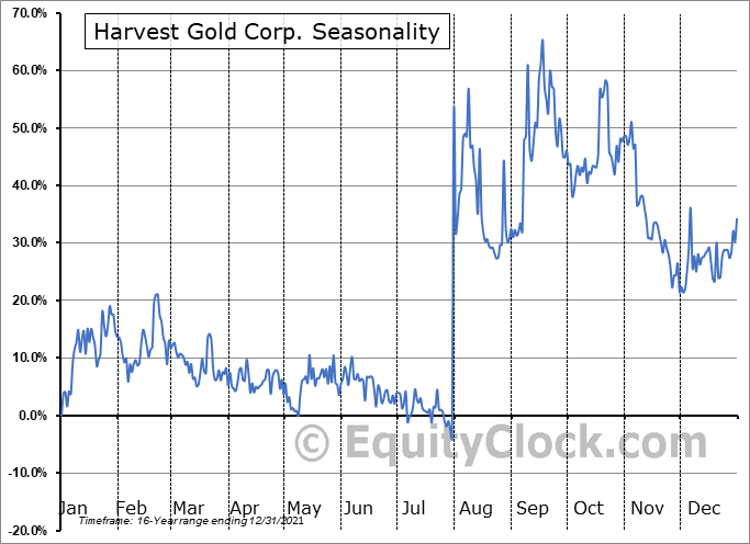 Harvest Gold Corp. (TSXV:HVG.V) Seasonal Chart