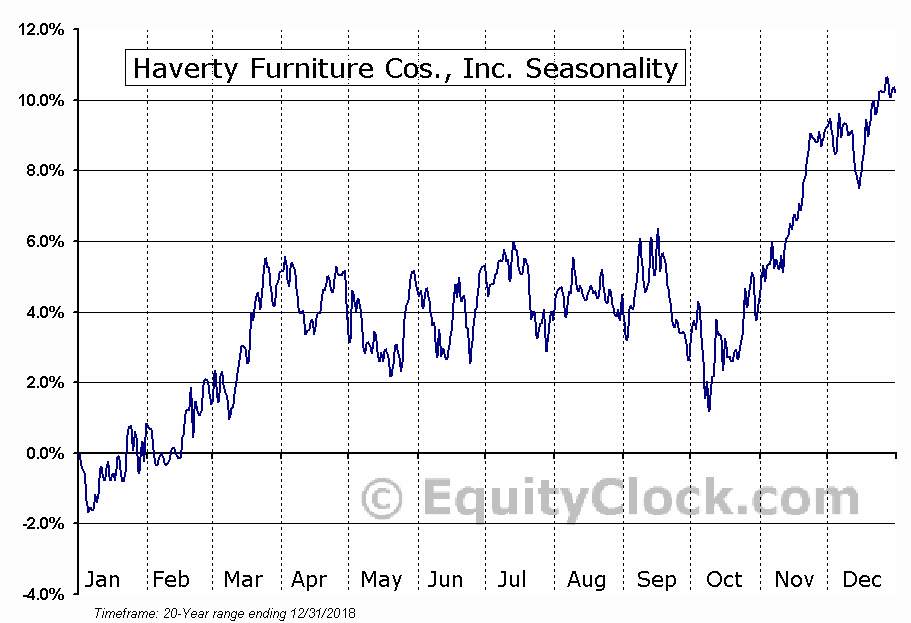 Haverty Furniture Cos., Inc. (NYSE:HVT) Seasonal Chart