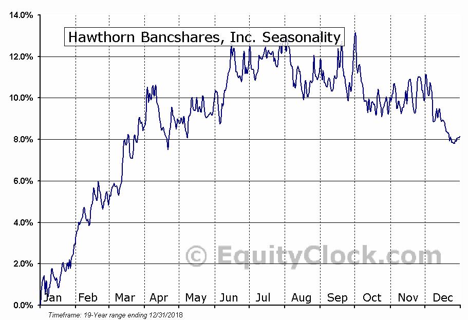 Hawthorn Bancshares, Inc. (NASD:HWBK) Seasonal Chart