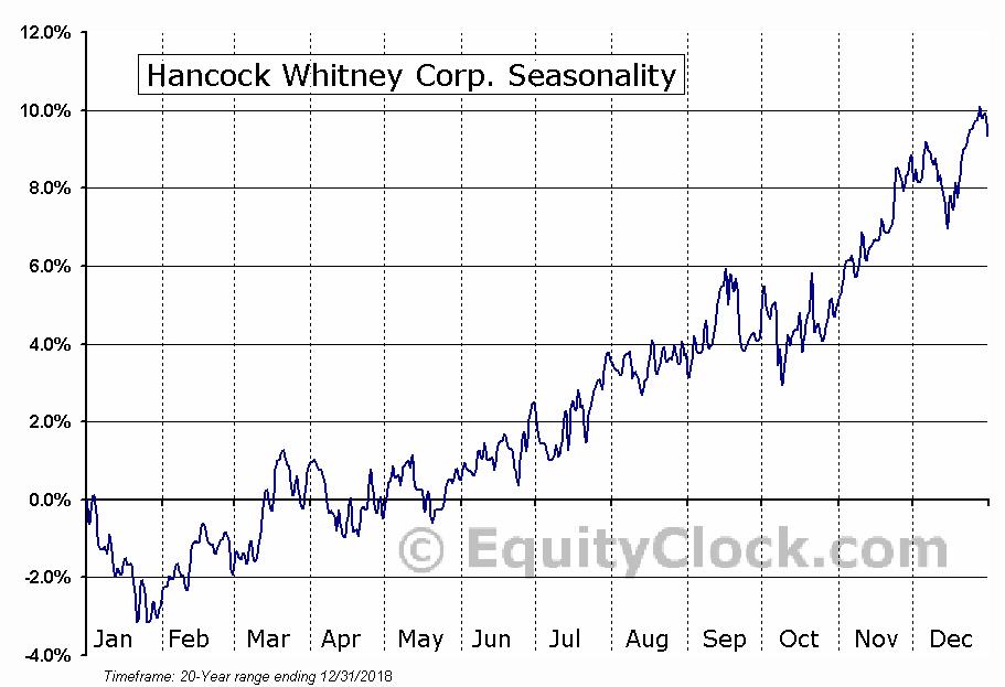 Hancock Whitney Corp. (NASD:HWC) Seasonal Chart