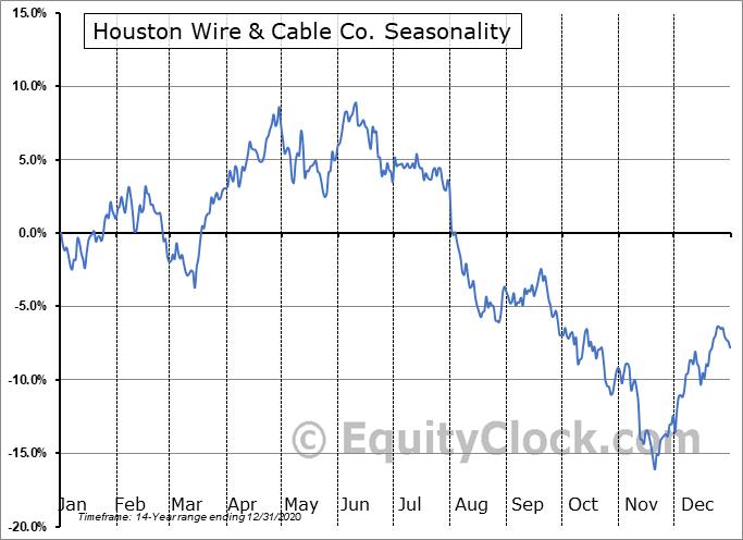 Houston Wire & Cable Co. (NASD:HWCC) Seasonal Chart
