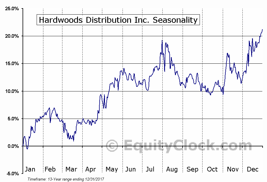 Hardwoods Distribution Inc. (TSE:HWD) Seasonal Chart