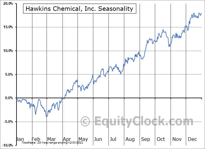 Hawkins Chemical, Inc. (NASD:HWKN) Seasonal Chart