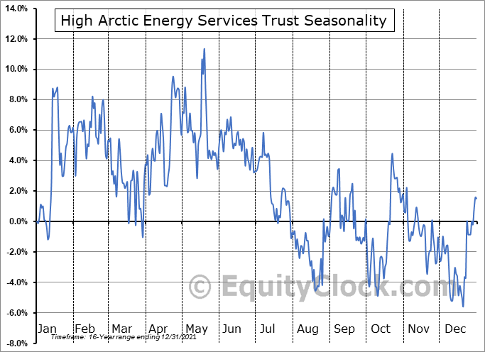 High Arctic Energy Services Trust (TSE:HWO.TO) Seasonal Chart