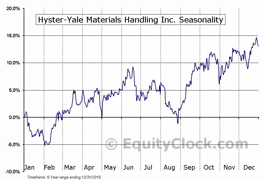Hyster-Yale Materials Handling Inc. (NYSE:HY) Seasonal Chart