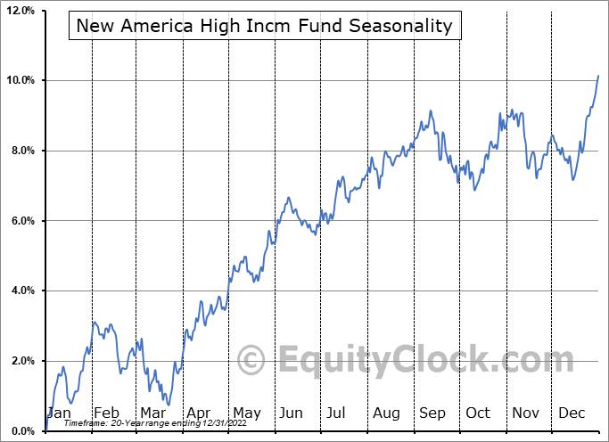 New America High Incm Fund (NYSE:HYB) Seasonal Chart