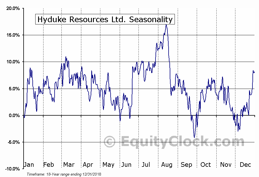 Hyduke Resources Ltd. (TSE:HYD.TO) Seasonal Chart